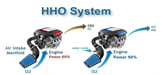 hydrogen fuel systems in action showing the fuel savings